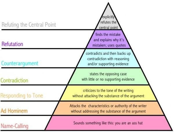 Pyramide lærer os at være uenige effektivt