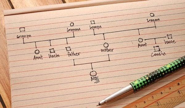 En trinvis guide til at lave et genogram