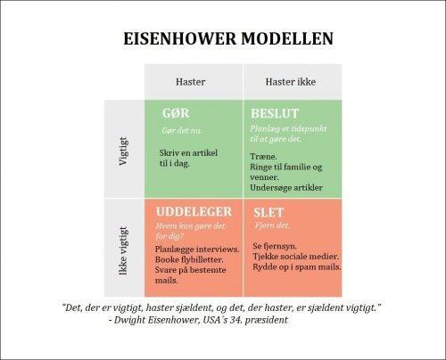 Eisenhower modellen kan bruges til at forbedre din præstation
