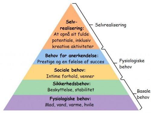 Maslows behovspyramide på dansk