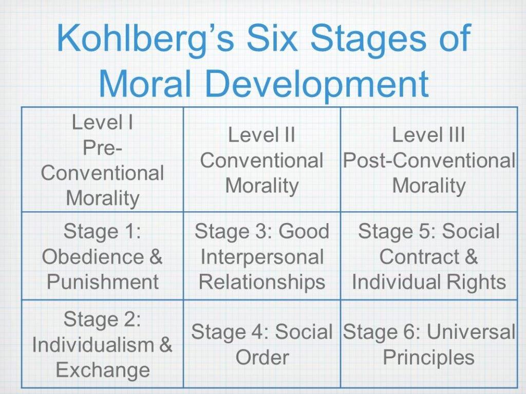 Kohlbergs teori om moralsk udvikling