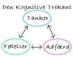 Den kognitive trekant som del af en af de forskellige typer af psykologisk terapi
