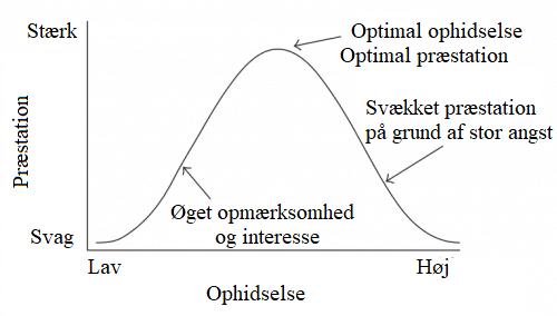 Yerkes-Dodson loven på dansk