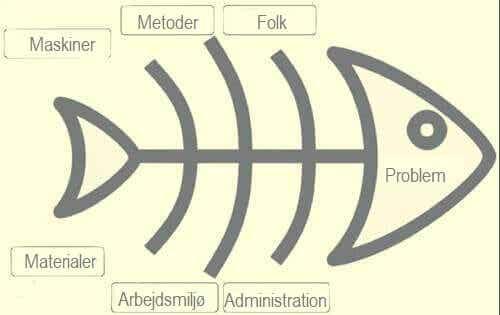 Brug Ishikawa-diagrammet til at løse problemer