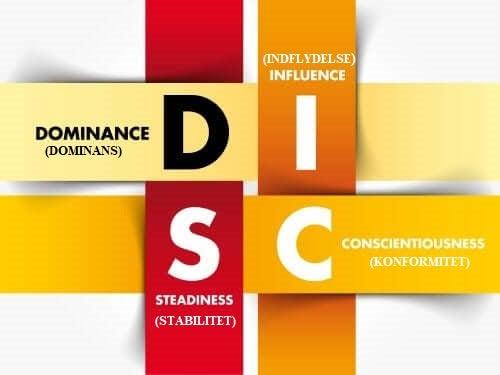 Hvert bogstav i DISC-værktøjet står for en personlighedstype