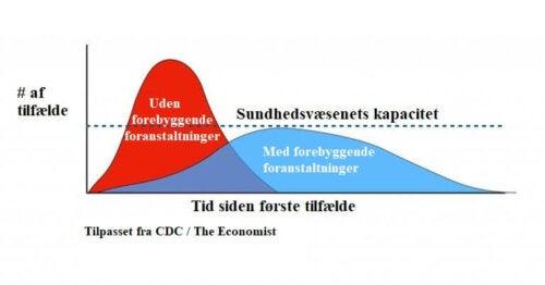 Udfladning af coronavirus-kurven: Det er i dine hænder