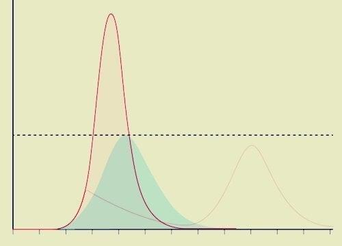 En graf, der viser coronavirus-kurven