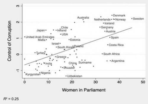 Graf viser forholdet mellem køn og korruption